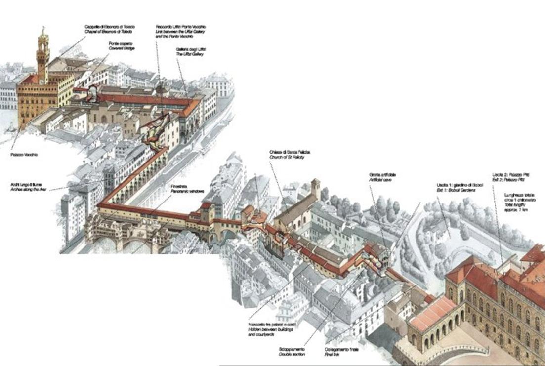 ヴァザーリの回廊 ヴェッキオ宮殿からウフィツィを通り、ボーボリ庭園へ