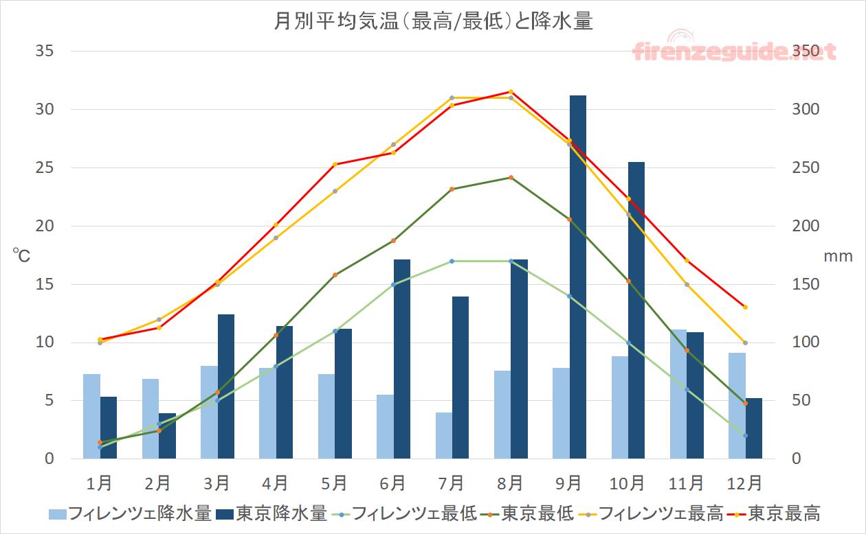 """気温と降水量の比較 フィレンツェのデータは<a href=""""https://www.ilmeteo.it/"""">il meteo</a>より 東京のデータは<a href=""""http://www.jma.go.jp/jma/index.html"""">気象庁</a>より引用、作成"""